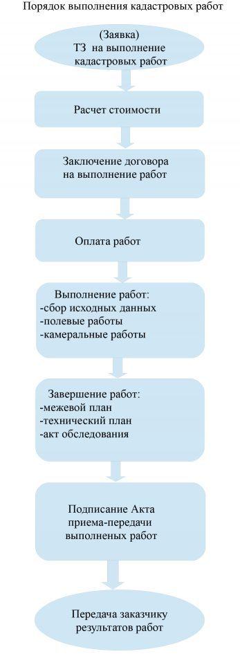 blok-shema-opendocument